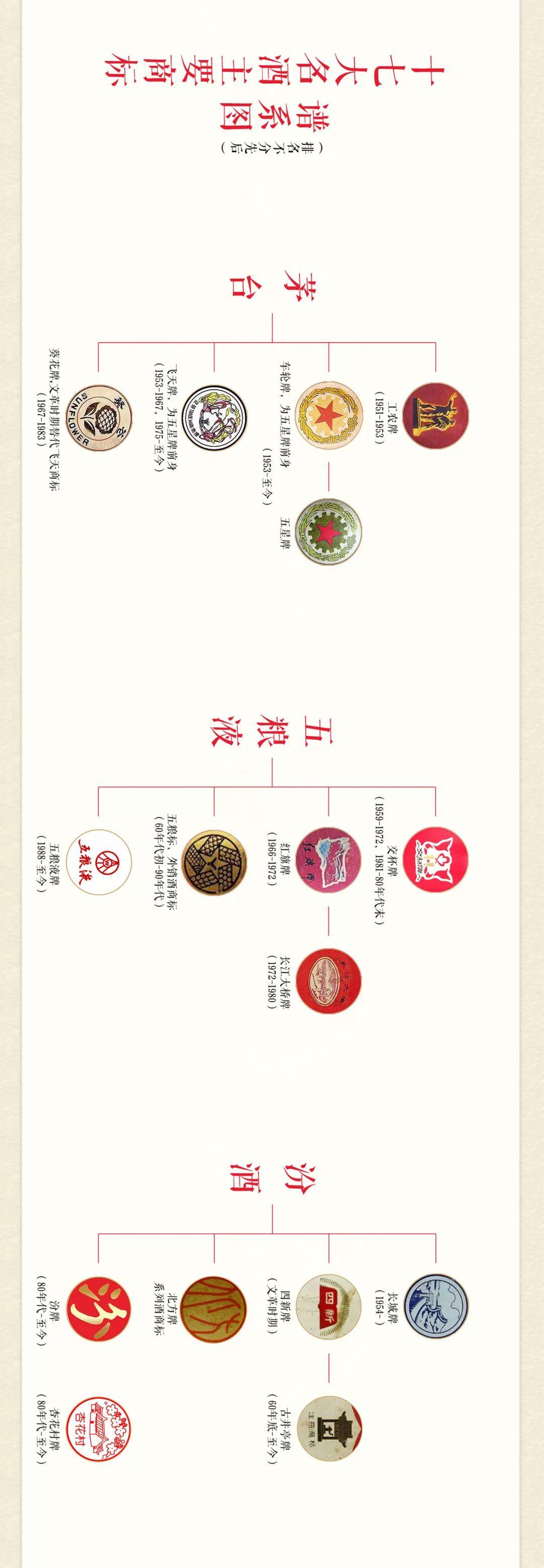 商标 一文读懂17大名酒商标谱系图